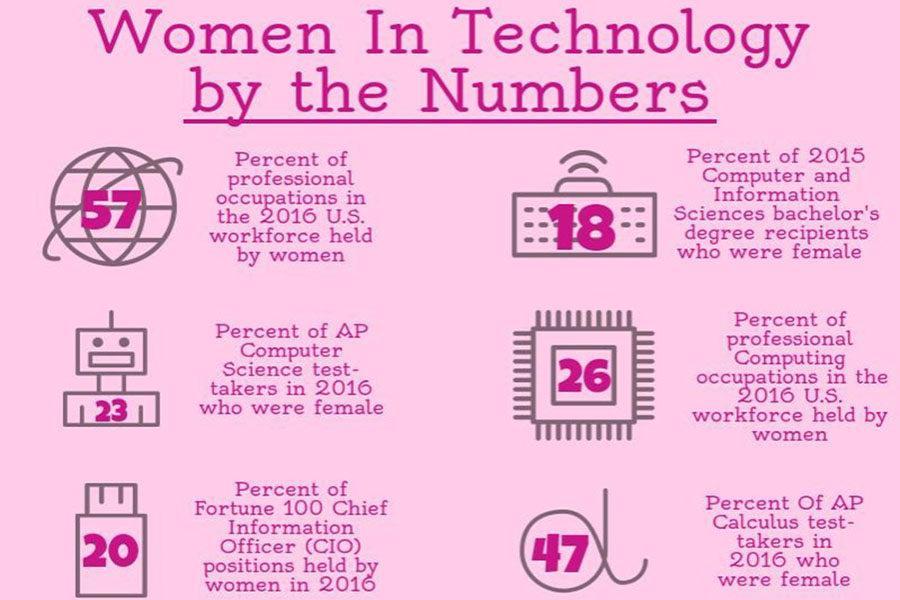 Wanted: Girls in Tech