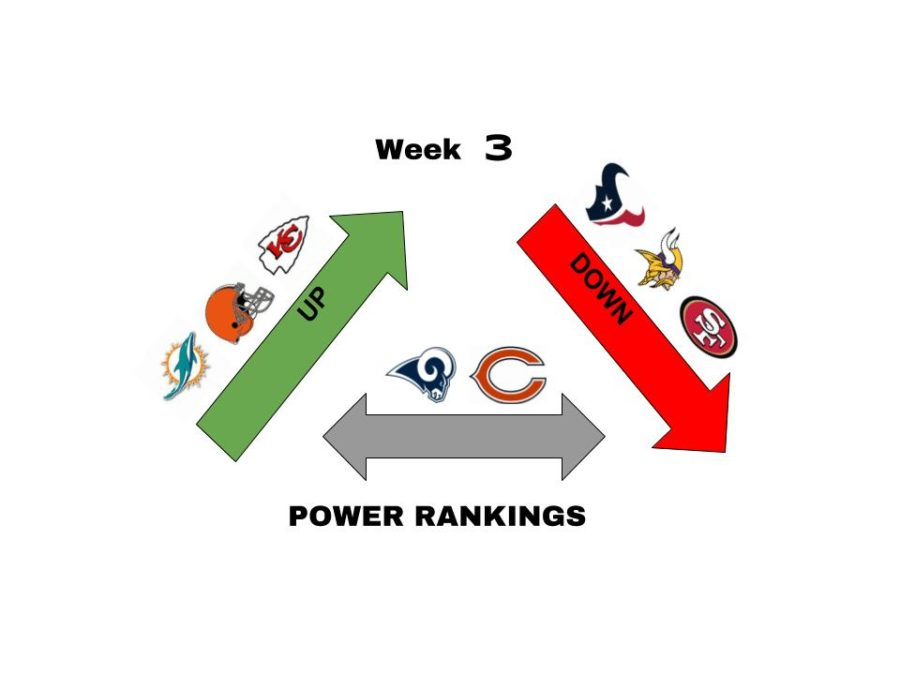 Week+3+Power+Rankings%3A+Rankings+shaken+up+as+upsets+run+rampant