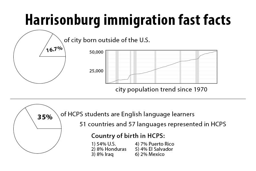 Information from New Bridges Immigrant Resource Center and HCPS.