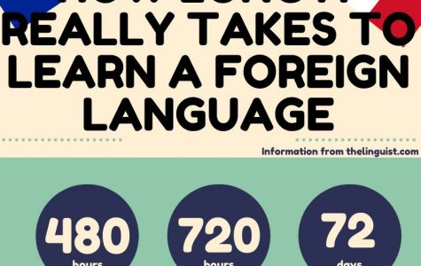 According to thelinguist.com, it takes 480-720 hours to fully gain fluency in a language, which is far more than what is taught in a high school class.