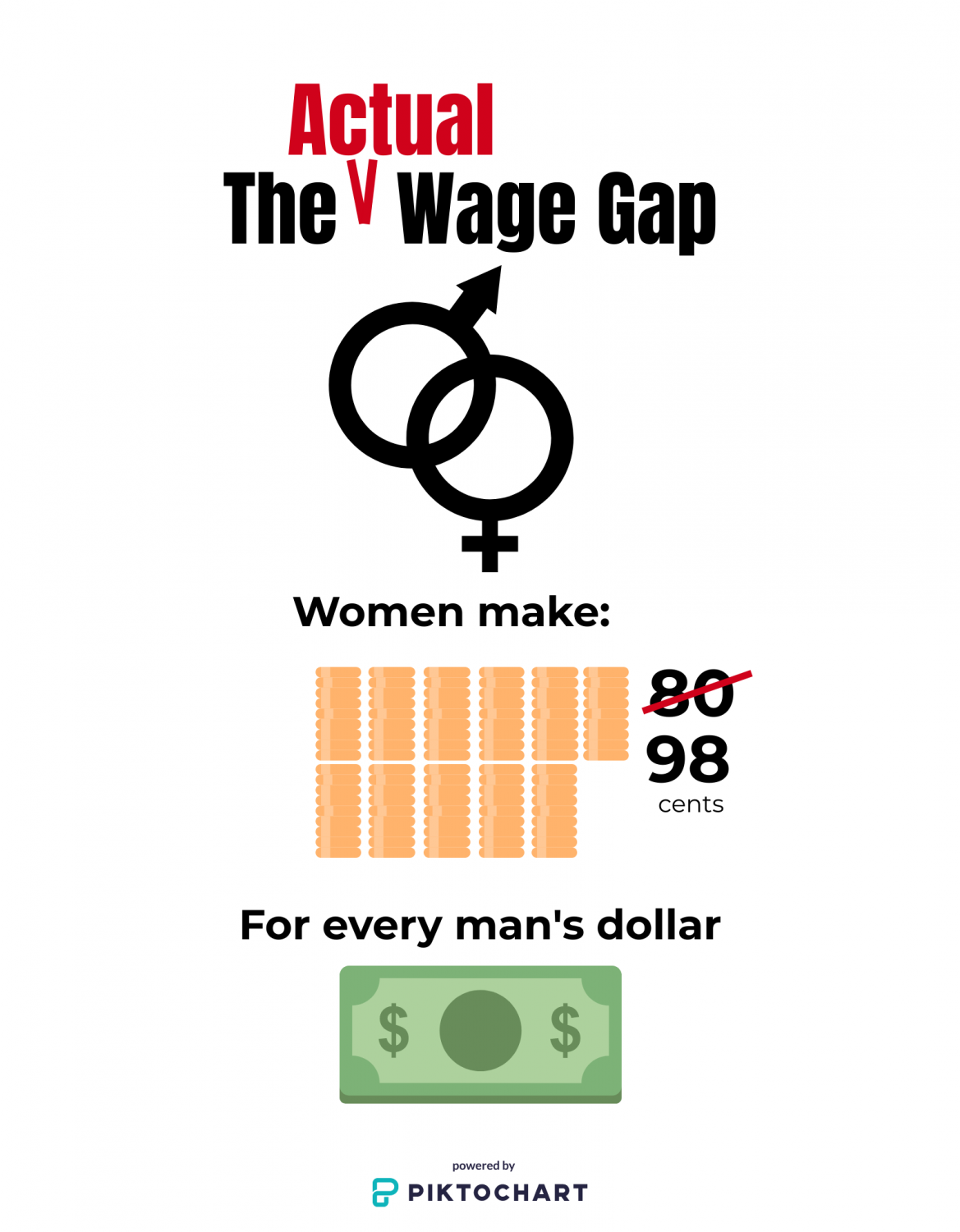 Infographic of the wage gap with data from Payscale.
