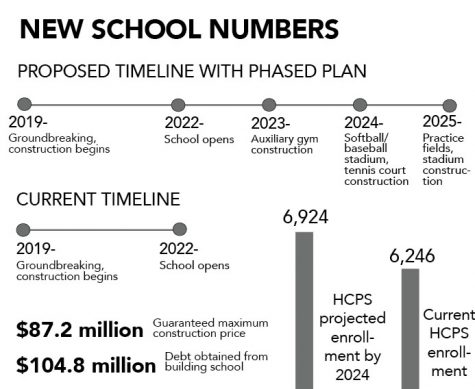 Richards proposes phased approach to building of new school