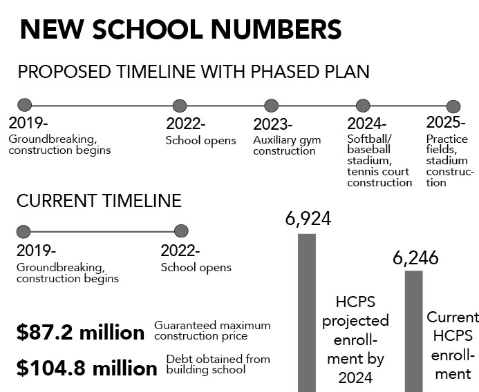 Richards+proposes+phased+approach+to+building+of+new+school