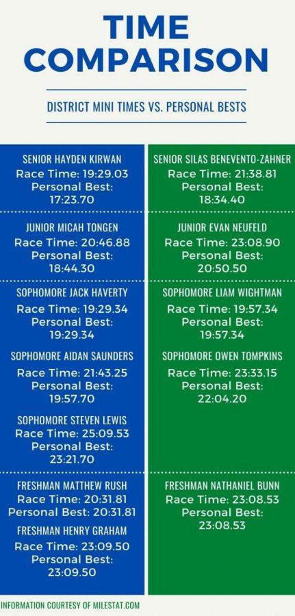District Mini Time Comparison