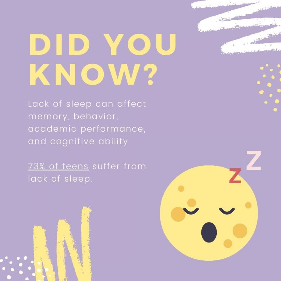 Due to the early start times of school, 73% in approximately 30 states suffer from lack of sleep and the consequences of it.