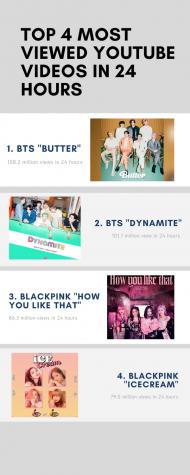 BTS was best pop duo at 2021 Grammys