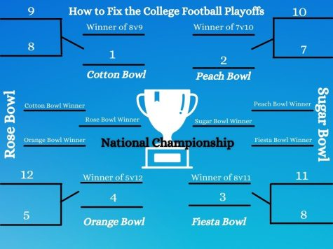 In Gibsons opinion, the college football playoffs bracket should be reevaluated to look more like the above bracket schedule.