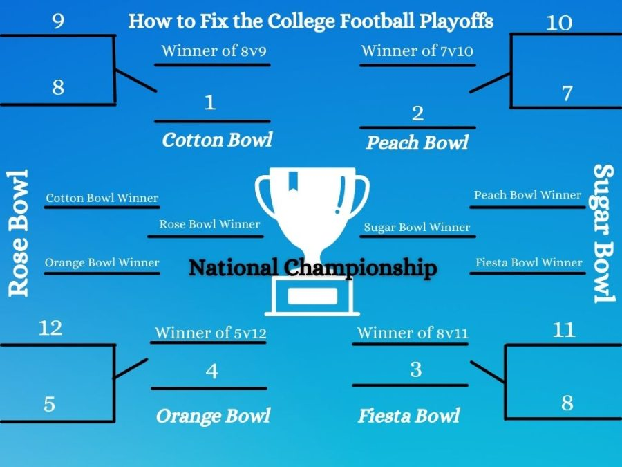 In+Gibsons+opinion%2C+the+college+football+playoffs+bracket+should+be+reevaluated+to+look+more+like+the+above+bracket+schedule.+